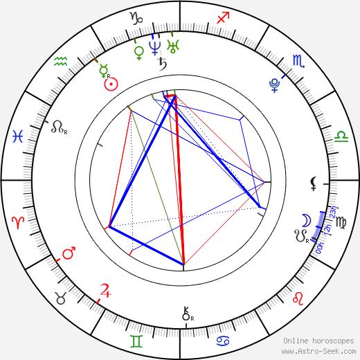 Mikako Tabe astro natal birth chart, Mikako Tabe horoscope, astrology