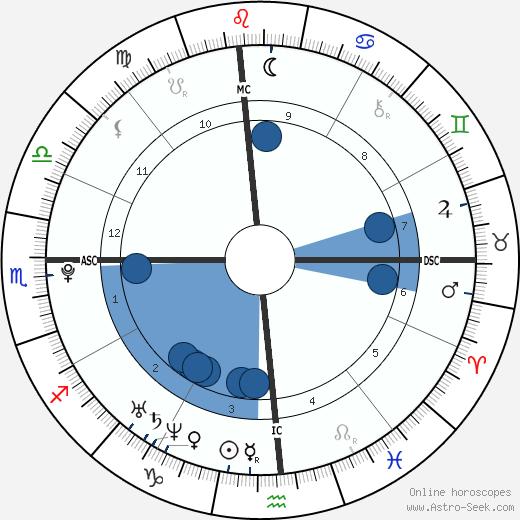 Nick Simmons wikipedia, horoscope, astrology, instagram