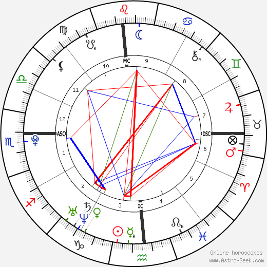 Nick Simmons tema natale, oroscopo, Nick Simmons oroscopi gratuiti, astrologia