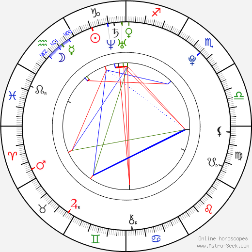 Nina Dobrev astro natal birth chart, Nina Dobrev horoscope, astrology