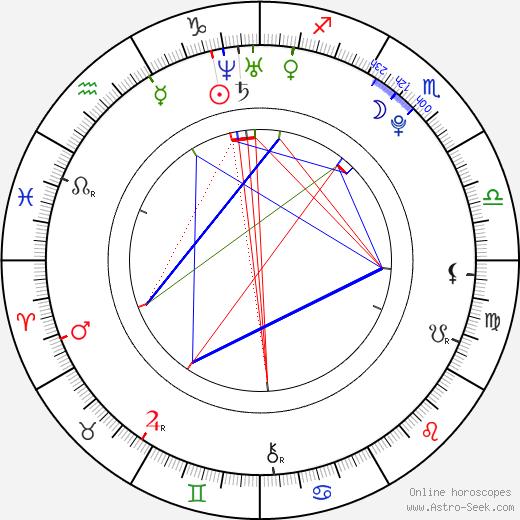 Rodrigo Velilla astro natal birth chart, Rodrigo Velilla horoscope, astrology