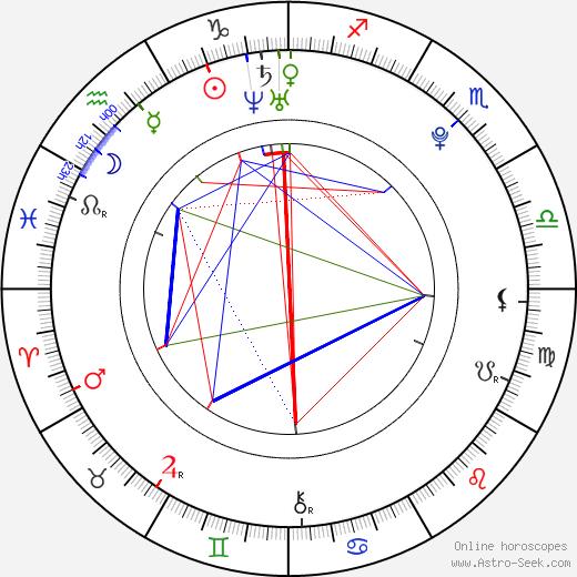 Taisia Igumentseva astro natal birth chart, Taisia Igumentseva horoscope, astrology