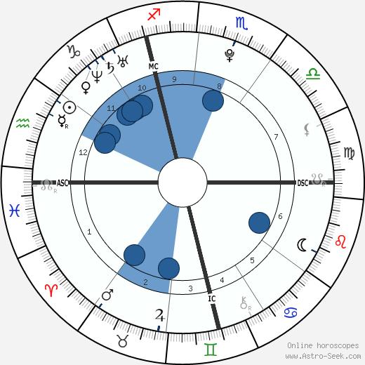 Ugo Legrand wikipedia, horoscope, astrology, instagram