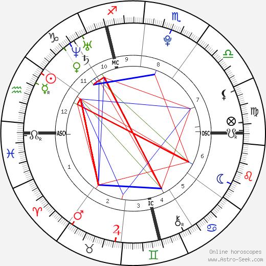Ugo Legrand birth chart, Ugo Legrand astro natal horoscope, astrology