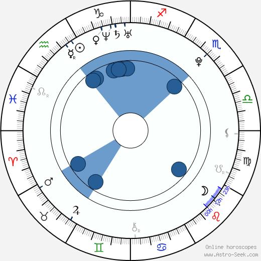 Vít Starý wikipedia, horoscope, astrology, instagram
