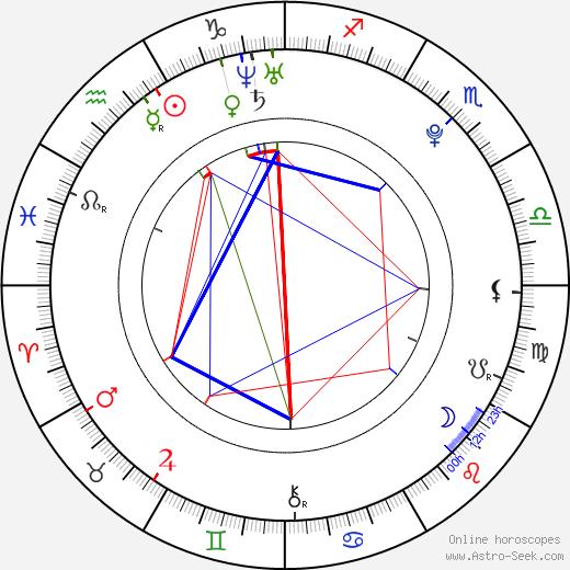 Vít Starý день рождения гороскоп, Vít Starý Натальная карта онлайн