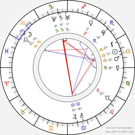 Aimee Teegarden birth chart, biography, wikipedia 2019, 2020