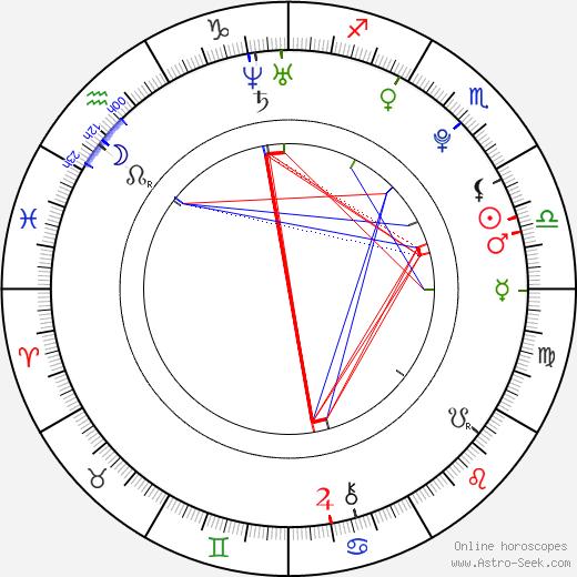 Aimee Teegarden astro natal birth chart, Aimee Teegarden horoscope, astrology