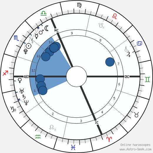Camille Muffat wikipedia, horoscope, astrology, instagram