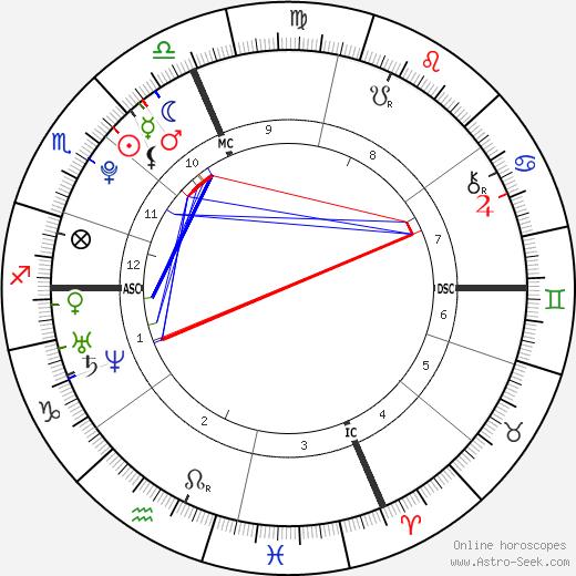Камиль Мюффа Camille Muffat день рождения гороскоп, Camille Muffat Натальная карта онлайн