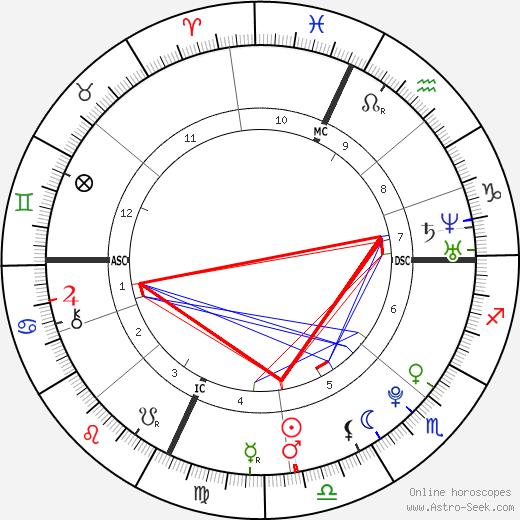 Cassie Kucher tema natale, oroscopo, Cassie Kucher oroscopi gratuiti, astrologia