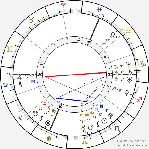 Christopher Stuart birth chart, biography, wikipedia 2020, 2021