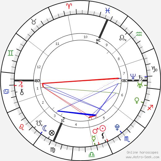 Christopher Stuart birth chart, Christopher Stuart astro natal horoscope, astrology