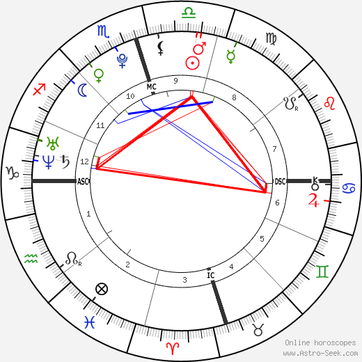 Дакота Джонсон Dakota Johnson день рождения гороскоп, Dakota Johnson Натальная карта онлайн