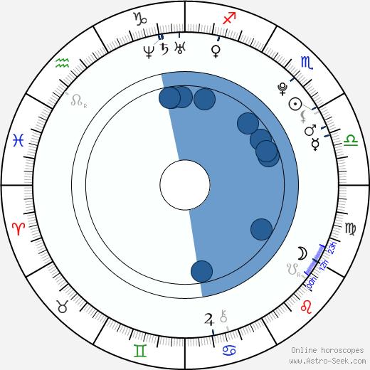 Eliza Taylor wikipedia, horoscope, astrology, instagram