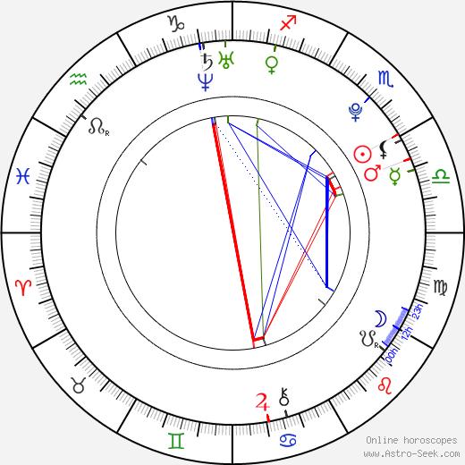 Eliza Taylor birth chart, Eliza Taylor astro natal horoscope, astrology