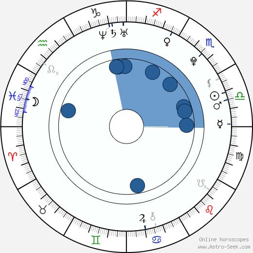 George Pistereanu wikipedia, horoscope, astrology, instagram
