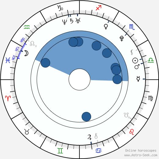 Henry Lau wikipedia, horoscope, astrology, instagram