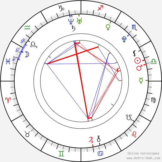 Henry Lau день рождения гороскоп, Henry Lau Натальная карта онлайн