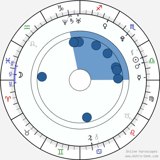 Hyosung wikipedia, horoscope, astrology, instagram