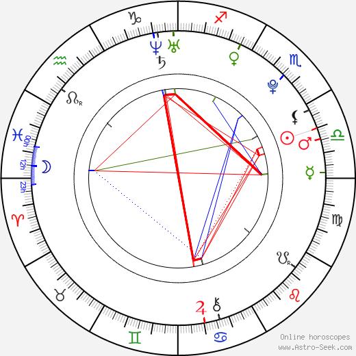 Hyosung astro natal birth chart, Hyosung horoscope, astrology