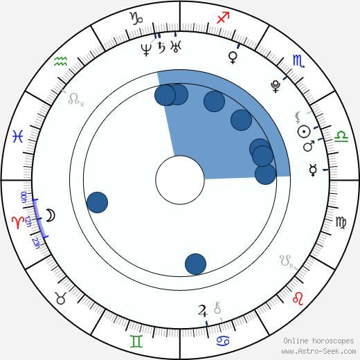 Kateřina Elhotová wikipedia, horoscope, astrology, instagram