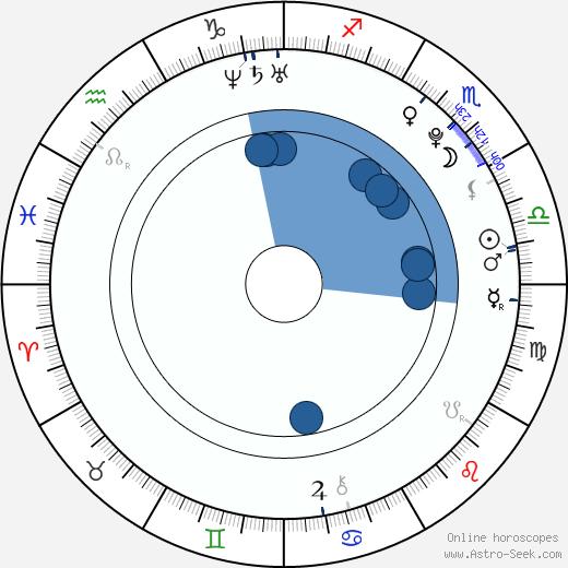 Ladislav Martan wikipedia, horoscope, astrology, instagram