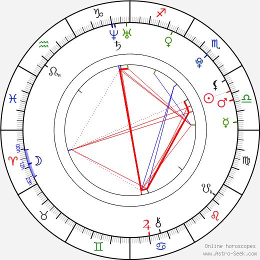 Lindsay Taylor astro natal birth chart, Lindsay Taylor horoscope, astrology