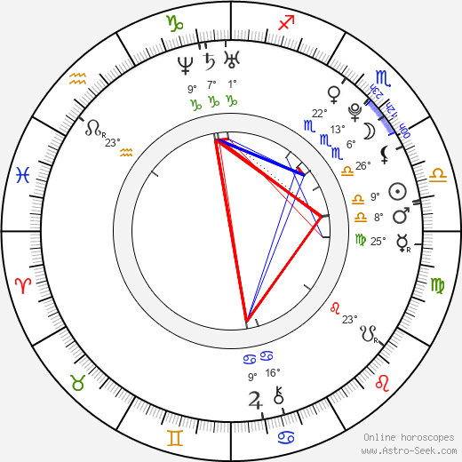 Marta Gastini birth chart, biography, wikipedia 2019, 2020