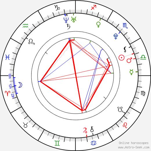 Mia Wasikowska astro natal birth chart, Mia Wasikowska horoscope, astrology