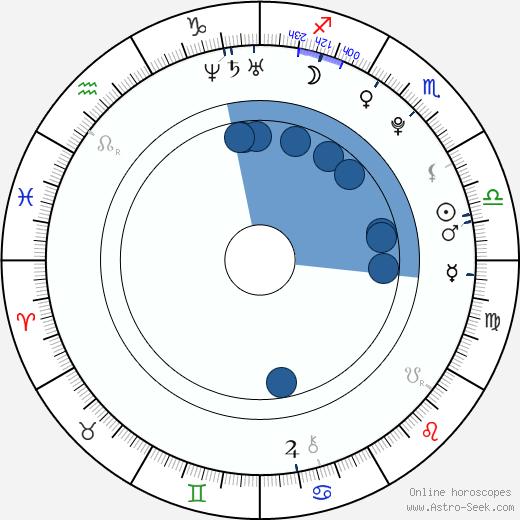 Midu wikipedia, horoscope, astrology, instagram