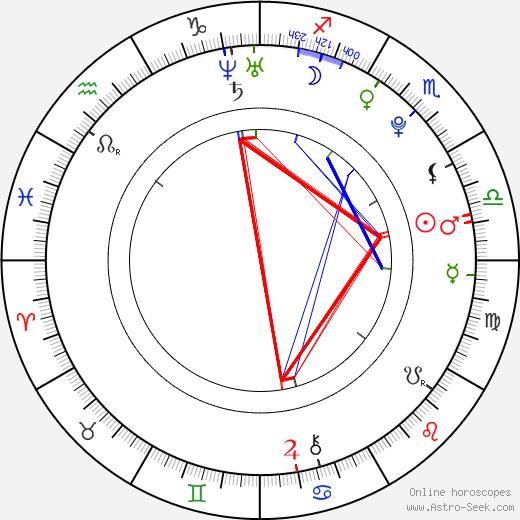 Midu день рождения гороскоп, Midu Натальная карта онлайн