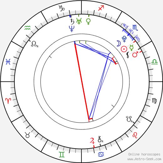 Nastia Liukin astro natal birth chart, Nastia Liukin horoscope, astrology