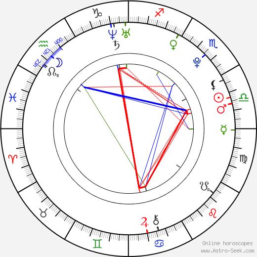 Petr Harazin день рождения гороскоп, Petr Harazin Натальная карта онлайн