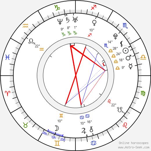 Riisa Naka birth chart, biography, wikipedia 2018, 2019