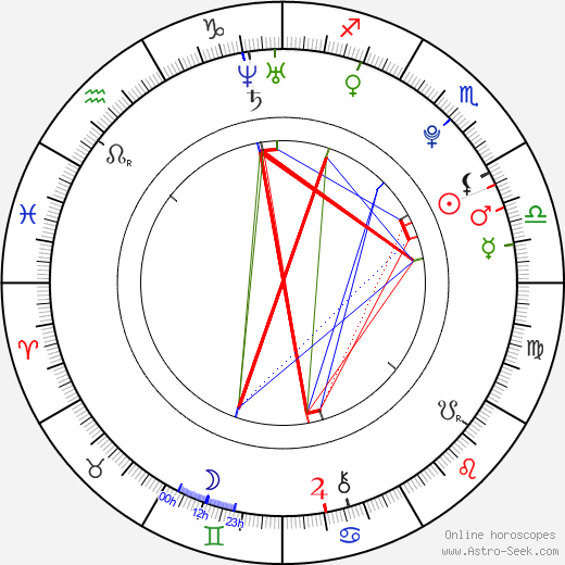 Riisa Naka astro natal birth chart, Riisa Naka horoscope, astrology