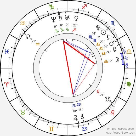 Sasha Strunin birth chart, biography, wikipedia 2019, 2020
