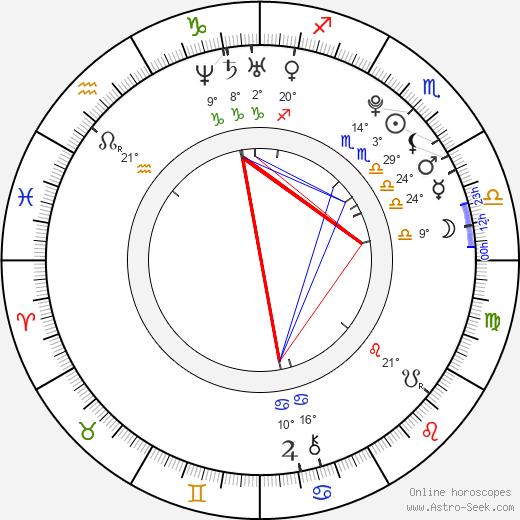 Sasha Strunin birth chart, biography, wikipedia 2018, 2019