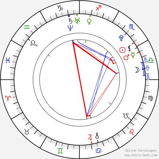 Sasha Strunin astro natal birth chart, Sasha Strunin horoscope, astrology