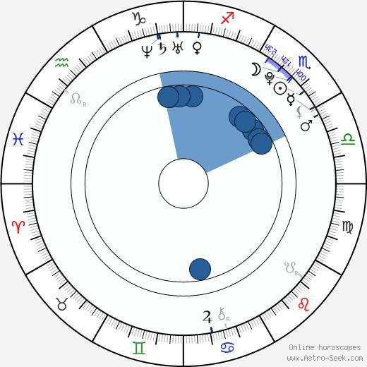 Seth Adkins wikipedia, horoscope, astrology, instagram