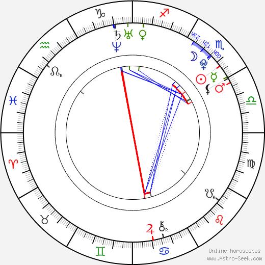 Seth Adkins день рождения гороскоп, Seth Adkins Натальная карта онлайн
