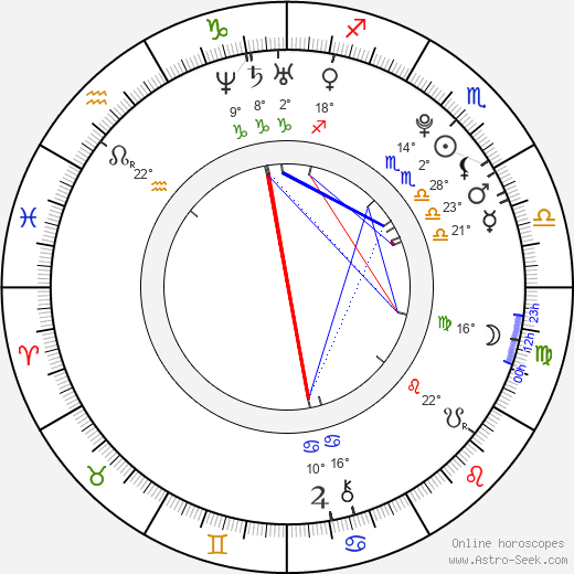Seth Mumy birth chart, biography, wikipedia 2019, 2020