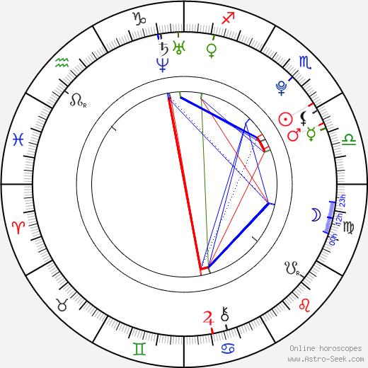 Seth Mumy astro natal birth chart, Seth Mumy horoscope, astrology