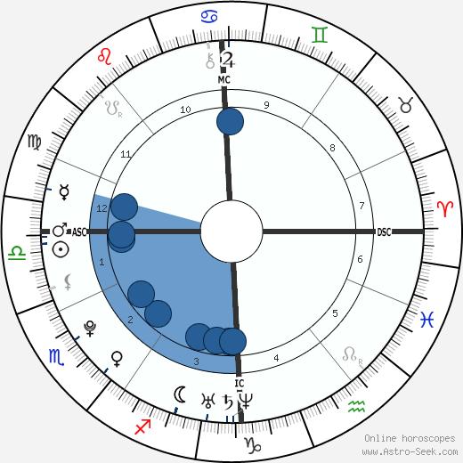 Sophia Thomalla wikipedia, horoscope, astrology, instagram