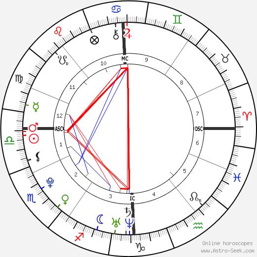 Sophia Thomalla tema natale, oroscopo, Sophia Thomalla oroscopi gratuiti, astrologia