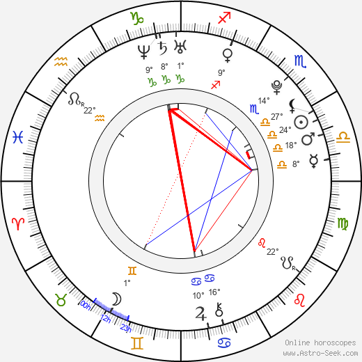 Sophie Luck birth chart, biography, wikipedia 2019, 2020