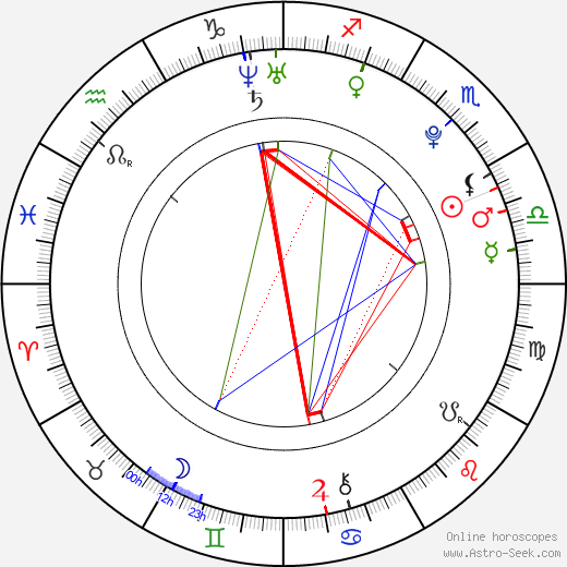 Sophie Luck astro natal birth chart, Sophie Luck horoscope, astrology