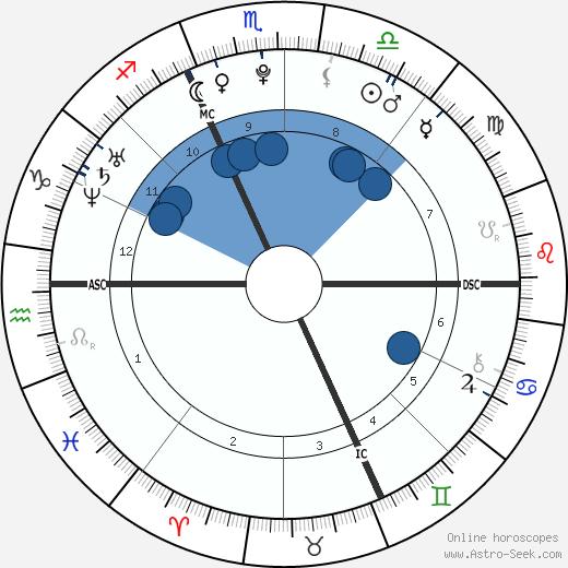 Tessa Worley wikipedia, horoscope, astrology, instagram