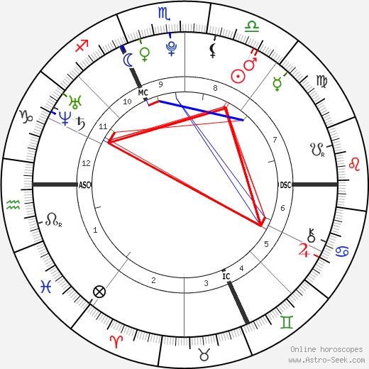 Тесса Ворле Tessa Worley день рождения гороскоп, Tessa Worley Натальная карта онлайн