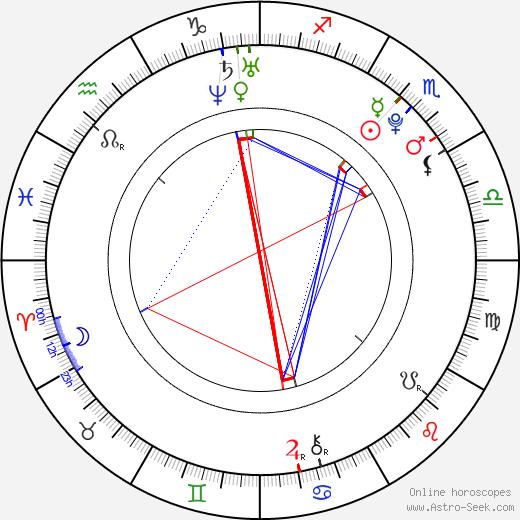 Abigaile Johnson день рождения гороскоп, Abigaile Johnson Натальная карта онлайн